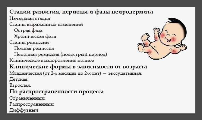 фазы нейродермита