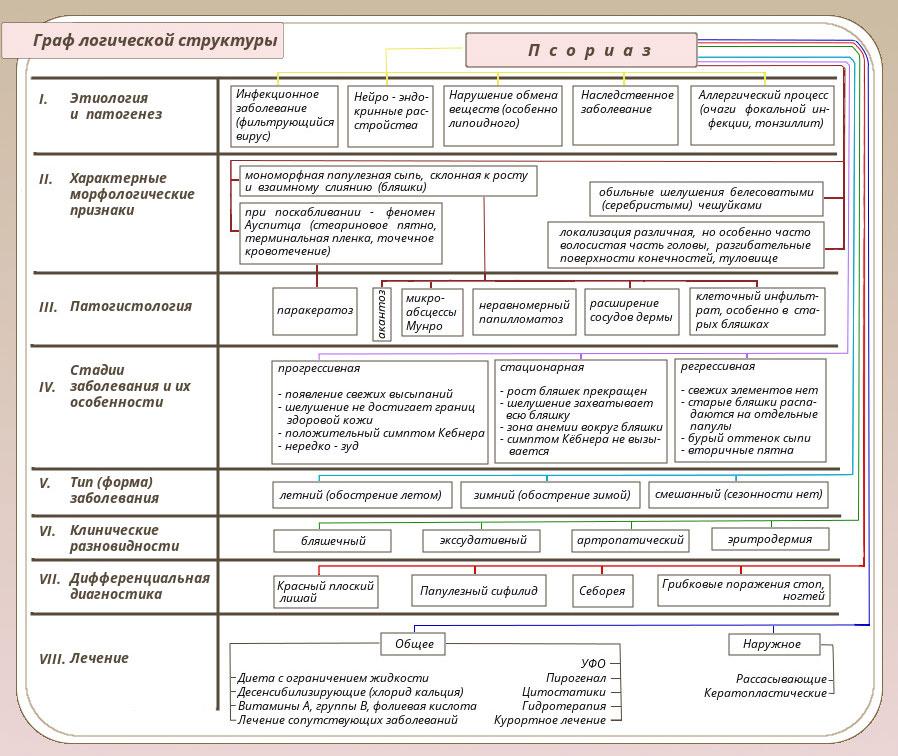 таблица диагностики