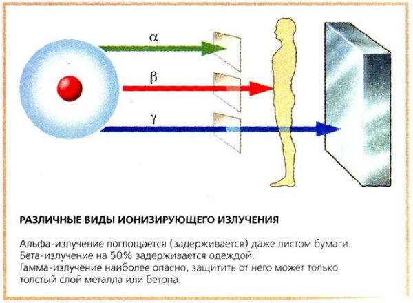 воздействие излучения ионов на человека